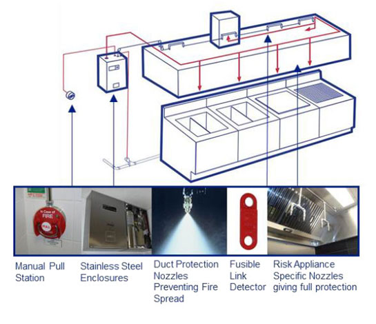 Ansul R-102® Fire Suppression Systems | Fire & Security Systems